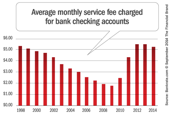 compare account fees at national banks